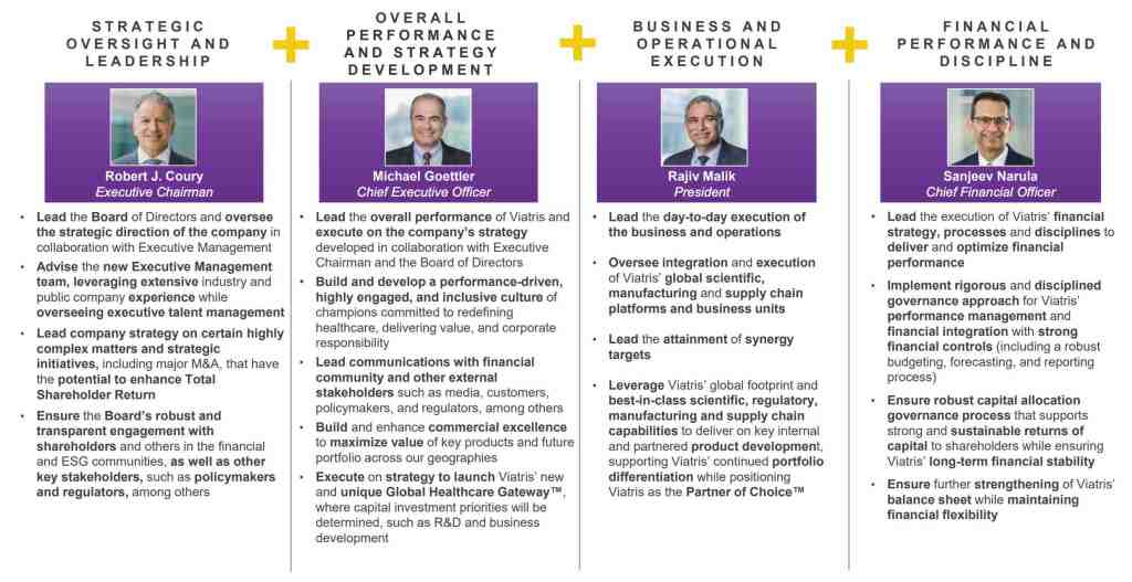 Viatris Management Team Overview - Investor Presentation