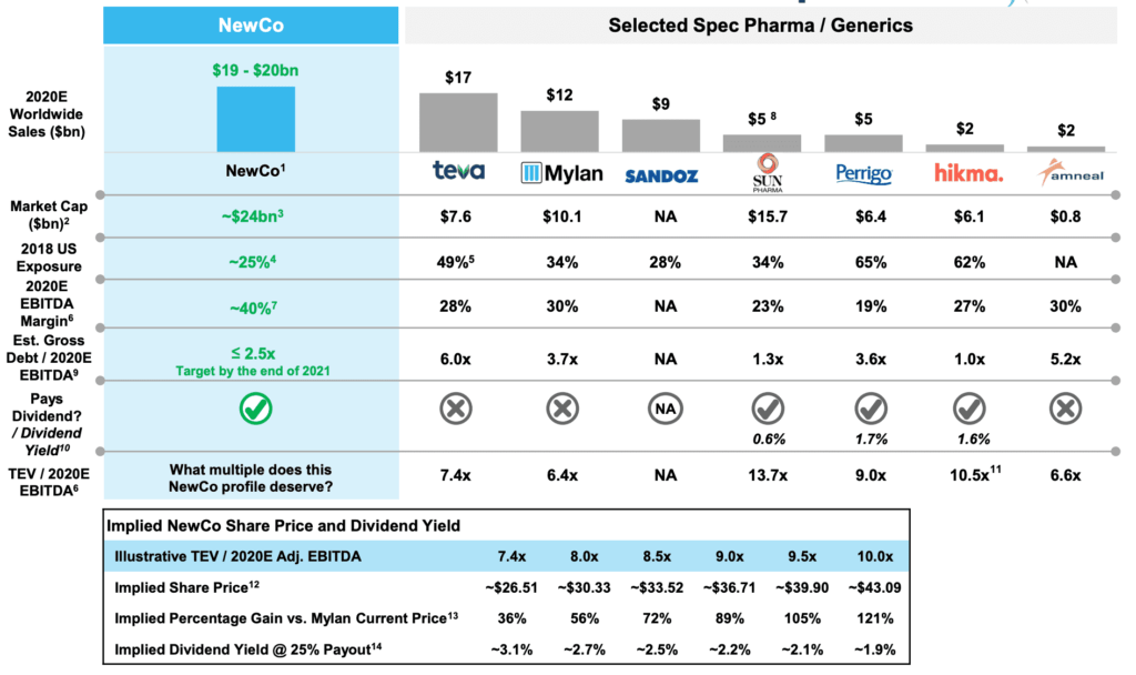 Viatris stands at top in Generic Pharma based on expected sales and market value
