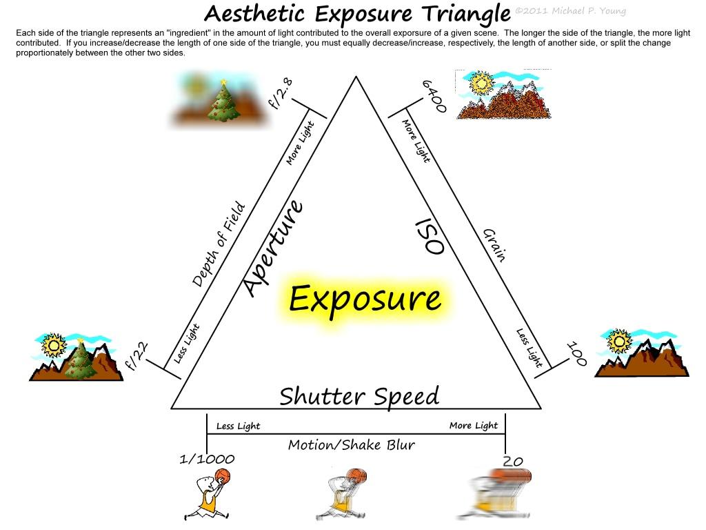 The Exposure Triangle