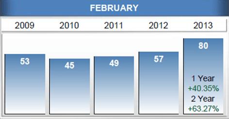 Home sales in Williamsburg VA Feb 2013