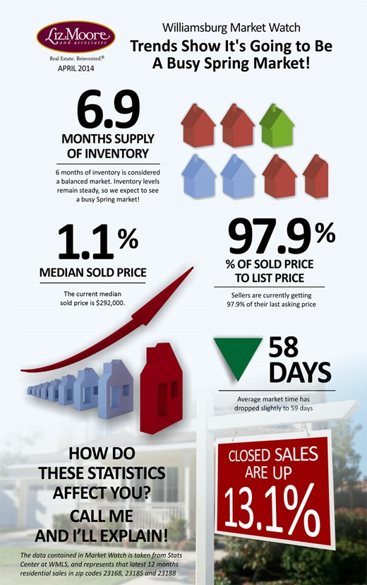We are almost halfway through 2014 and the Williamsburg VA real estate market is moving along strongly. Although we show 6.9 months of inventory in the Williamsburg market that's a little deceiving. Some of that is proposed construction. Homes that are priced right and in good condition are selling quickly. We have seen a few homes recently with multiple offers within a few days of being listed..