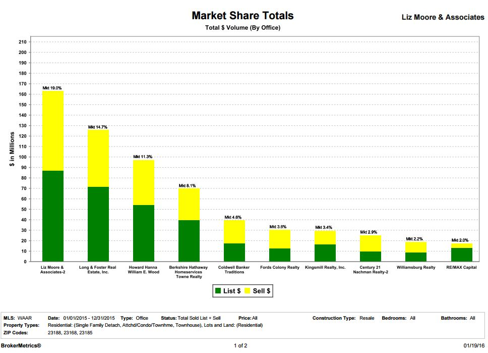 Market Share page 1