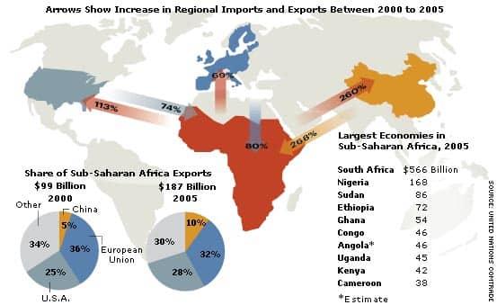 sub saharan africa trade Download report: boosting trade and investment in sub-saharan africa | july  2017 (file size: 43137 kb) 17 aug 2017.