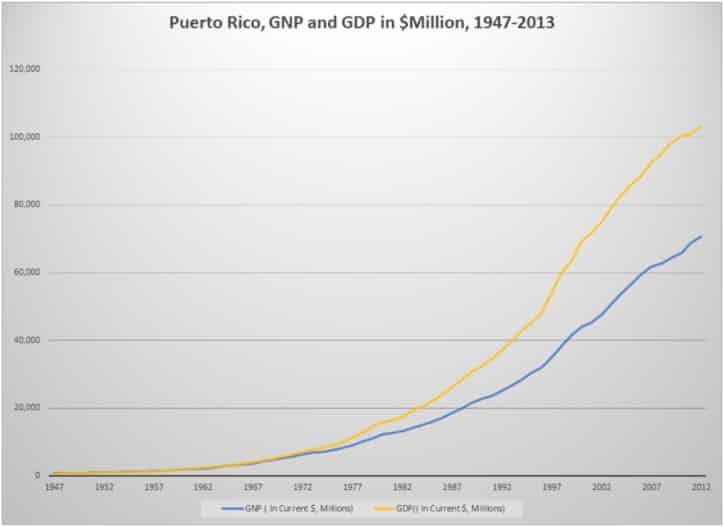 Puerto Rico, GNP and GDP in $Million, 1947-2013