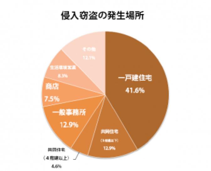 %e4%be%b5%e5%85%a5%e7%aa%83%e7%9b%97%e3%81%ae%e7%99%ba%e7%94%9f%e5%a0%b4%e6%89%80
