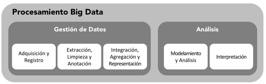 Big Data Tecnologías De La Información Y Procesos De Negocios
