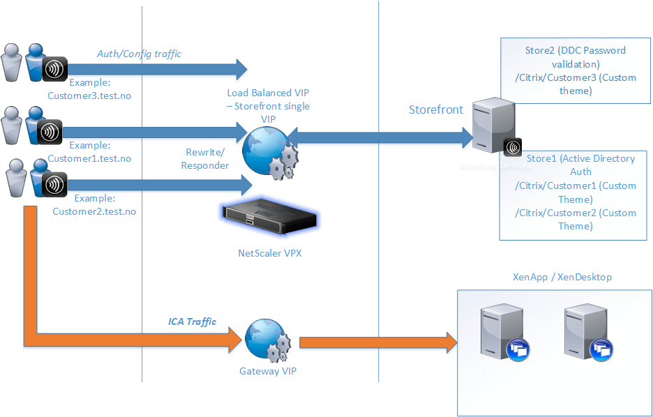 Multitenant Guide Setup For Storefront And Netscaler With Ica Proxy