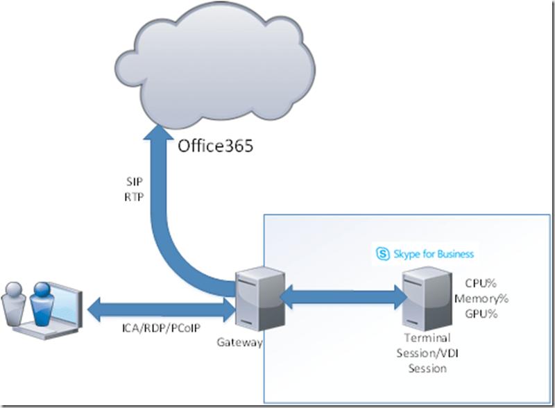 Office365 on Terminal server done right | Marius Sandbu