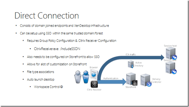 Access and authentication methods in a Citrix enviroment
