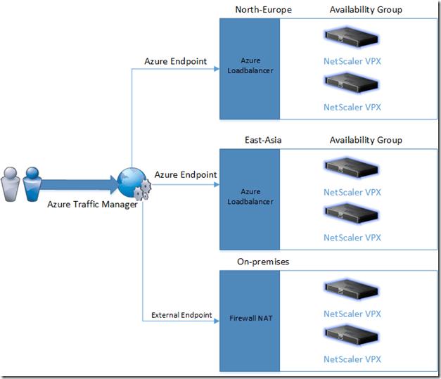 Leveraging Microsoft Azure with NetScaler HA | Marius Sandbu