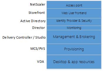 Citrix moving forward with Citrix Cloud and Essentials