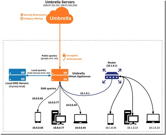 Cisco Umbrella–What is it? | Marius Sandbu