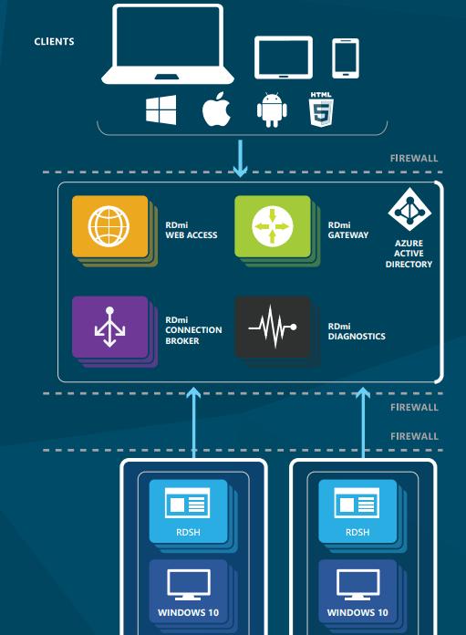 So why choose Citrix over Microsoft RDS? | Marius Sandbu