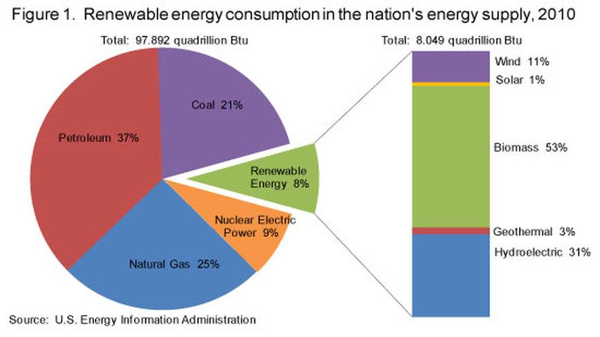Alternative Energy Maps Ms A Science Online Www