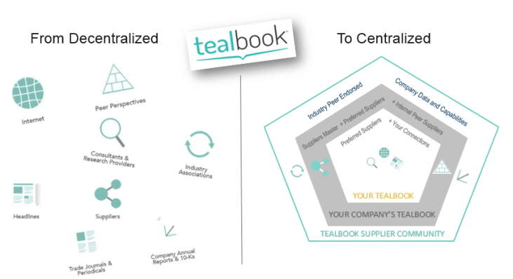 tealbook Global Launch - Lessons Learned 1