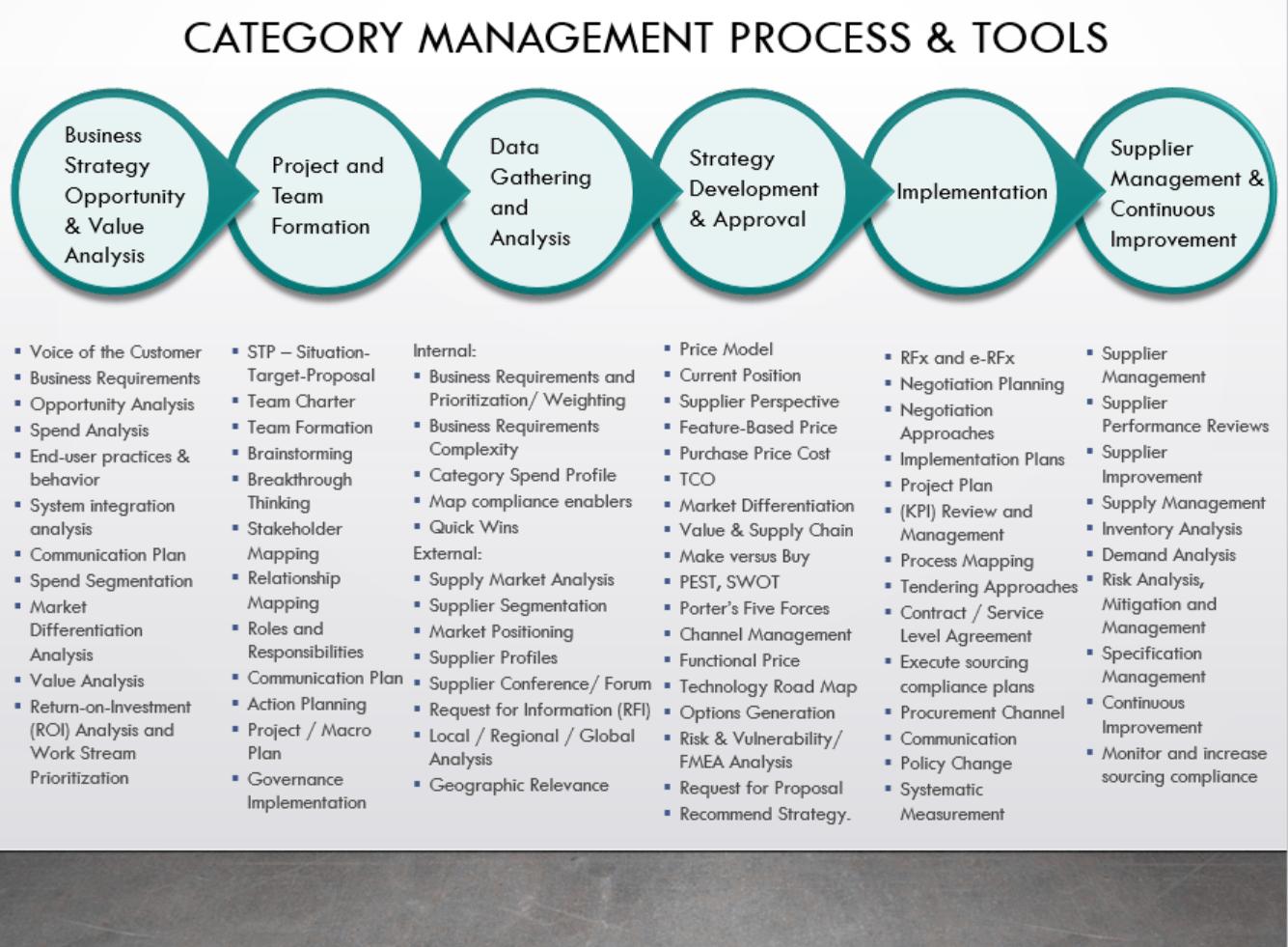Category Management Mondays 3