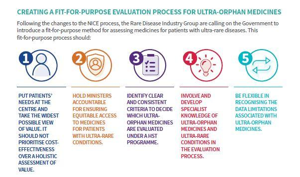Insight into Ultra Rare Diseases 5