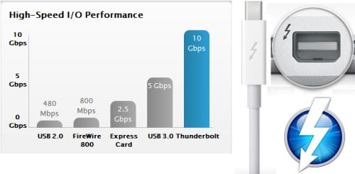 apple-thunderbolt-v-usb-3-speed