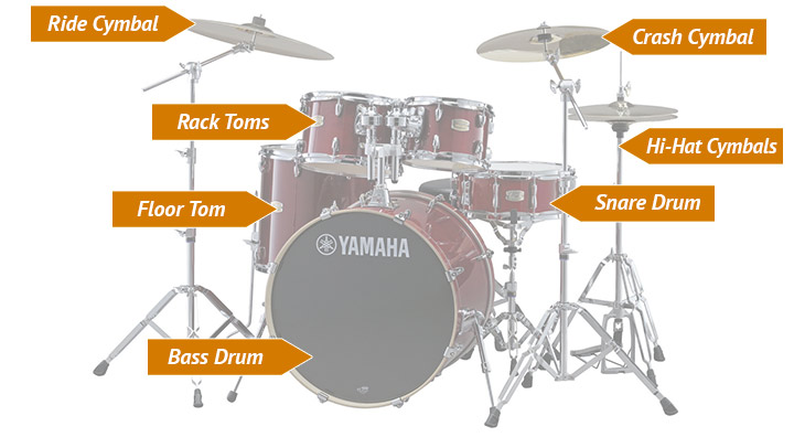 Pieces of a drum kit described
