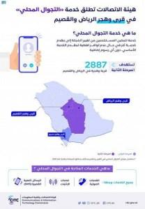 «هيئة الاتصالات» تطلق خدمة التجوال المحلي في قرى وهجر الرياض والقصيم