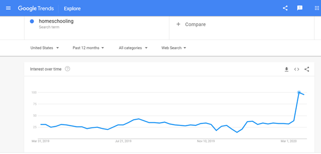 Screenshot illustrating how Google Trends interest over time graph appears