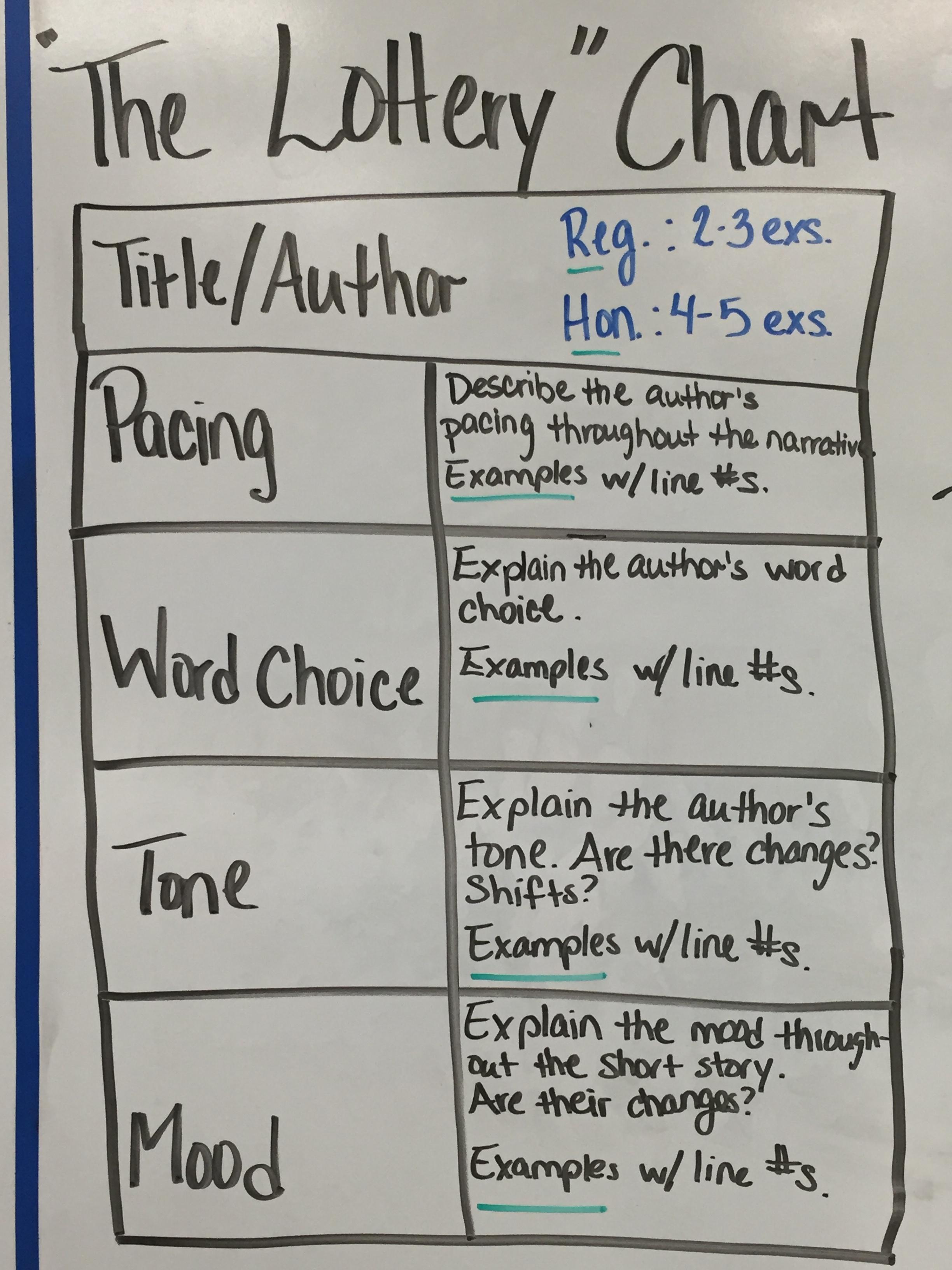 October Ms Ellis Literature Lab