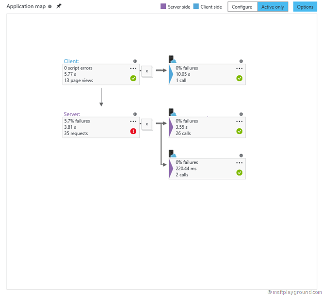 Application Insights Application Map