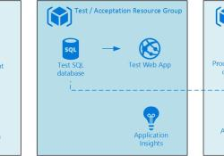 Azure Solution Architecture