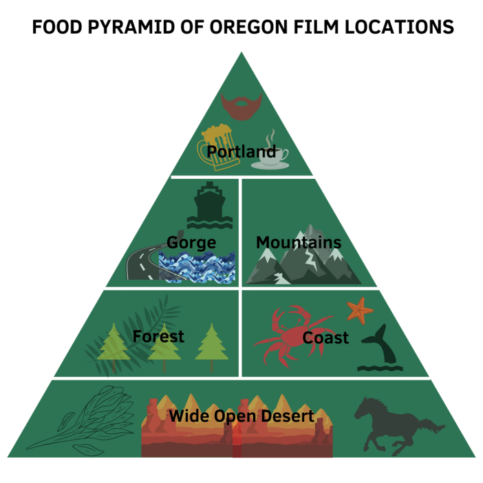Oregon Film Locations