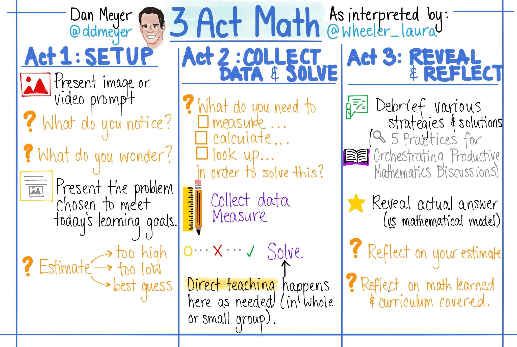 3 Act Math Sketchnote