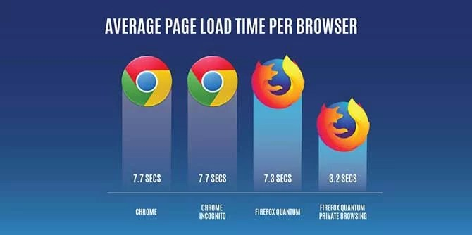 firefox vs google chrome speed test