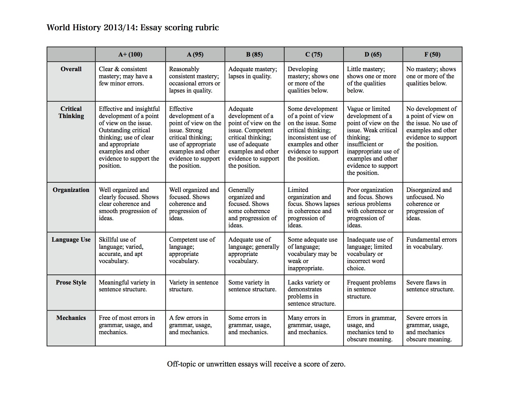 social studies essay rubric social studies mr austen s website