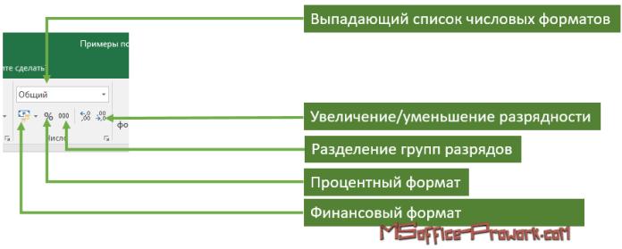 Различные варианты оформления числового форматирования