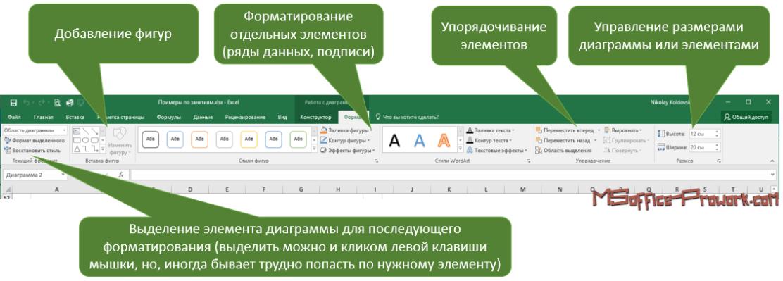 Вкладка Формат из группы Работа с диаграммами