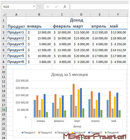 Использование гистограммы для визуализации данных