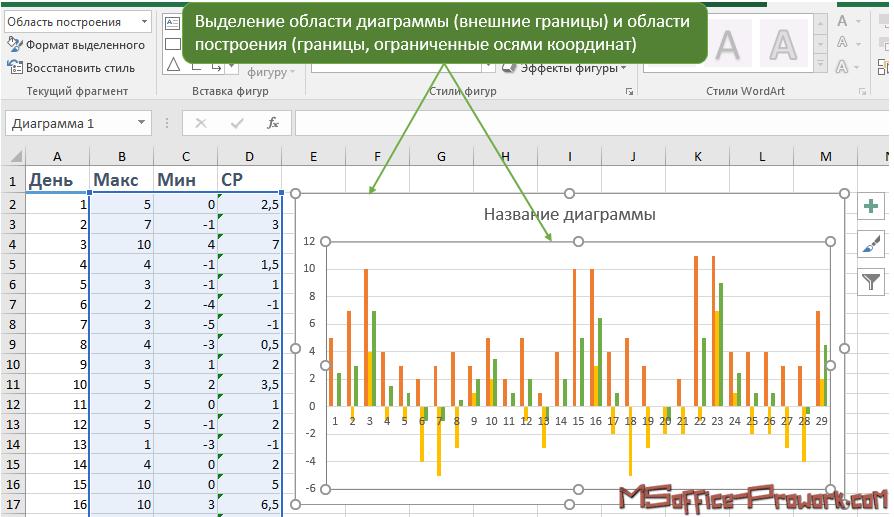 Область диаграммы (chart area) и область построения (plot area)