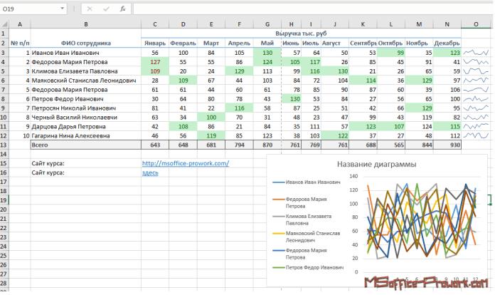 Отображение спарклайнов для каждой строки диапазона данных