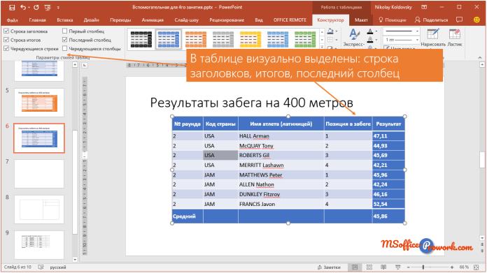 Применение дополнительных параметров стилей таблиц
