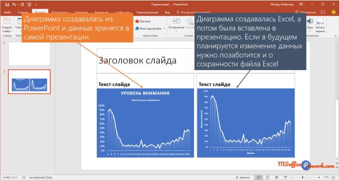 Диаграмма созданная в PowerPoint и импортированная из Excel