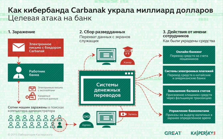 Атака Carbanak