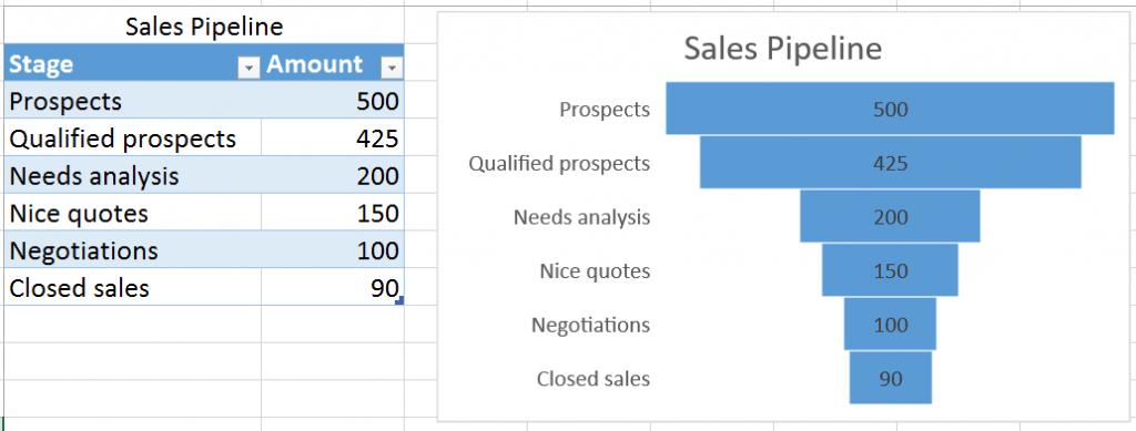 Новые графики в Excel 2016