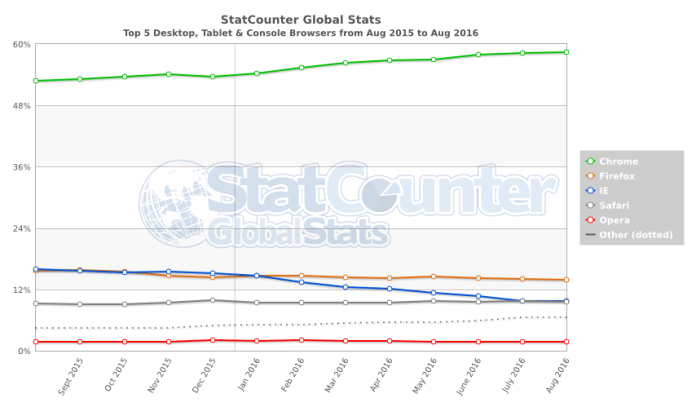 statcounter-browser-ww-monthly-201508-201608