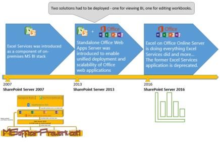 Обновления для сервисов Excel и SharePoint BI 2016 развернутых в организациях