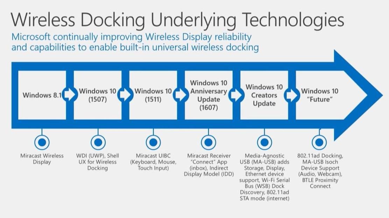 Развитие беспроводных технологий на WIndows 10