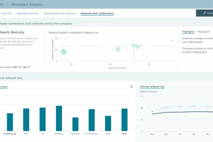 Microsoft представила новую аналитику, для глубокого анализа рабочего времени сотрудников