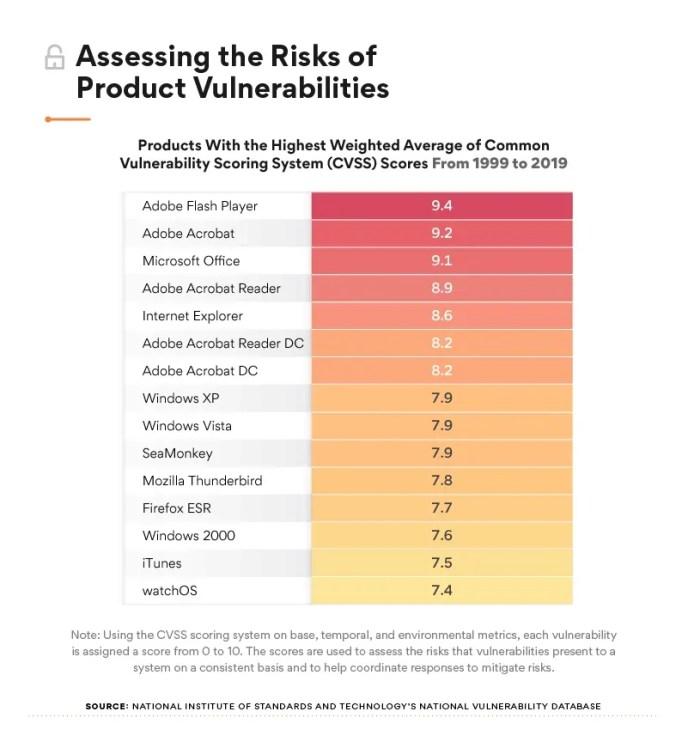 El análisis muestra que en la última década, Windows 10 tuvo menos vulnerabilidades que Linux, Mac OS X y Android 1