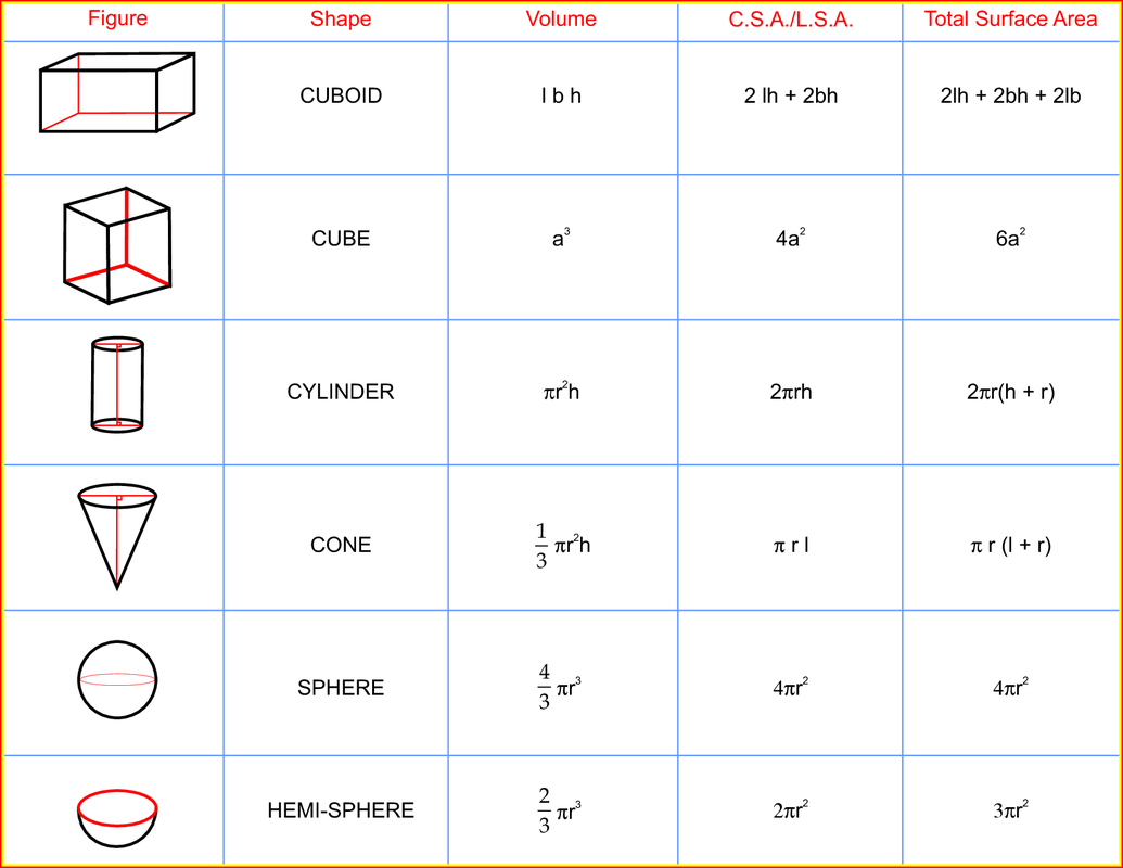Volume Surface Area Formula Sheet