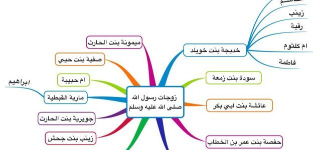 كم عدد أولاد الرسول محمد موقع مصادر
