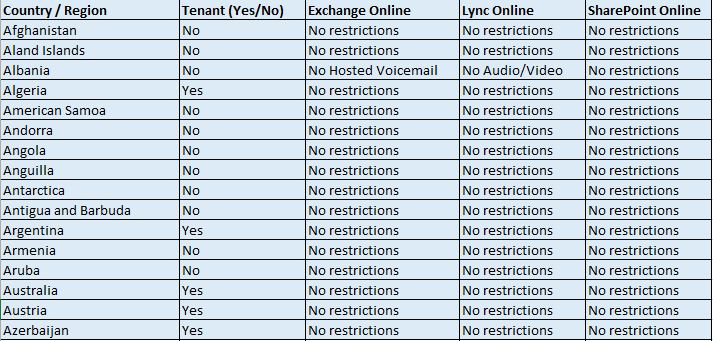 Office 365 Usage Restrictions