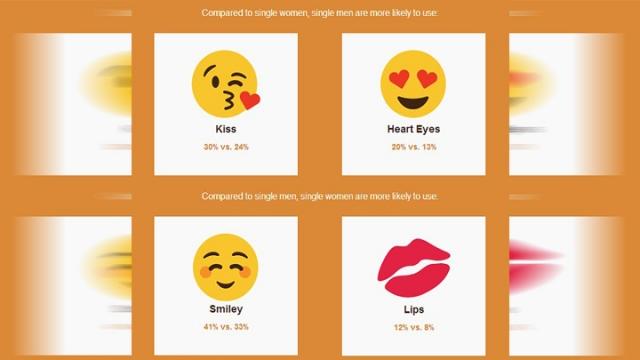 研究:愛用Emoji性慾強 常「錫錫」易達高潮